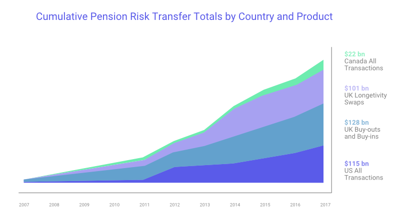 cumulative pension risk transfer