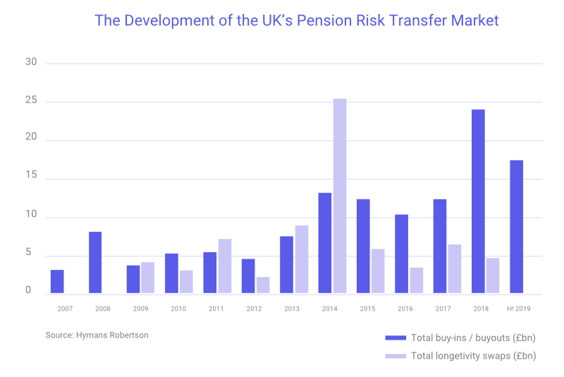 Development of UK Pension Risk Transfer Market