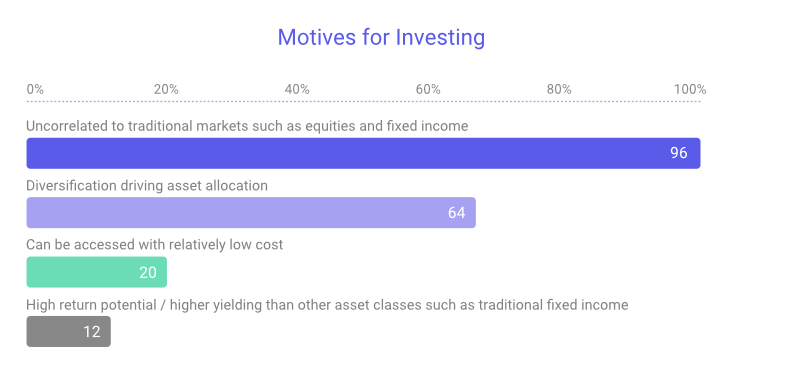 Motives for investing in ILS assets